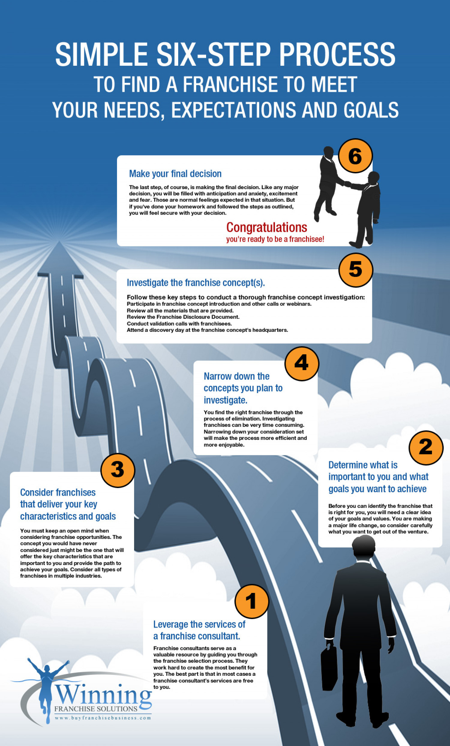 Simple Six-Step Process to Find a Franchise Infographic