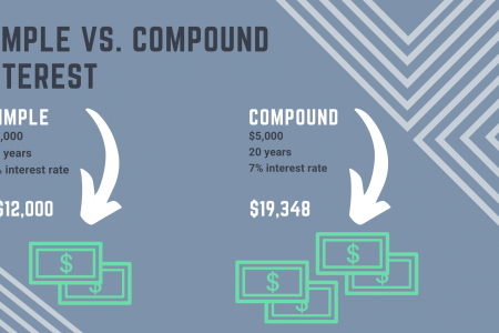 Simple vs. Compound Interest Infographic
