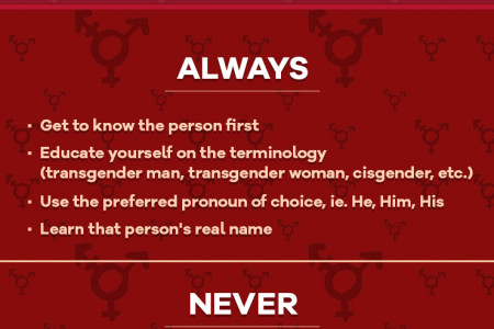 Simple Ways to Support A Transgender Man  in Your Life Infographic