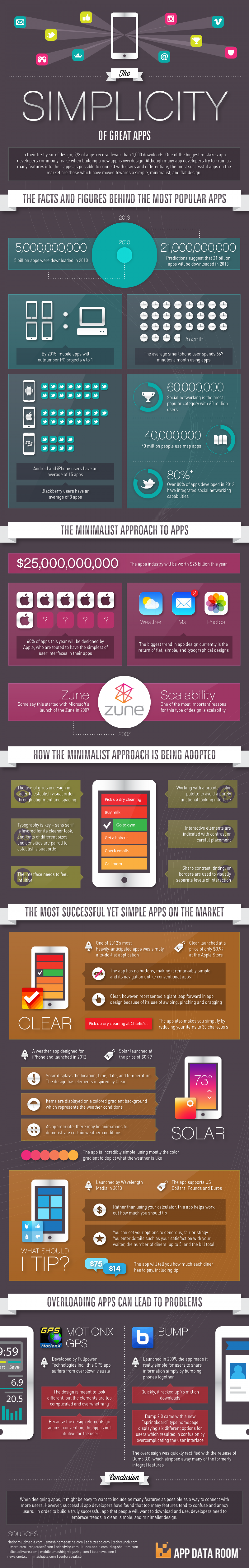 Simplicity of Great Apps Infographic