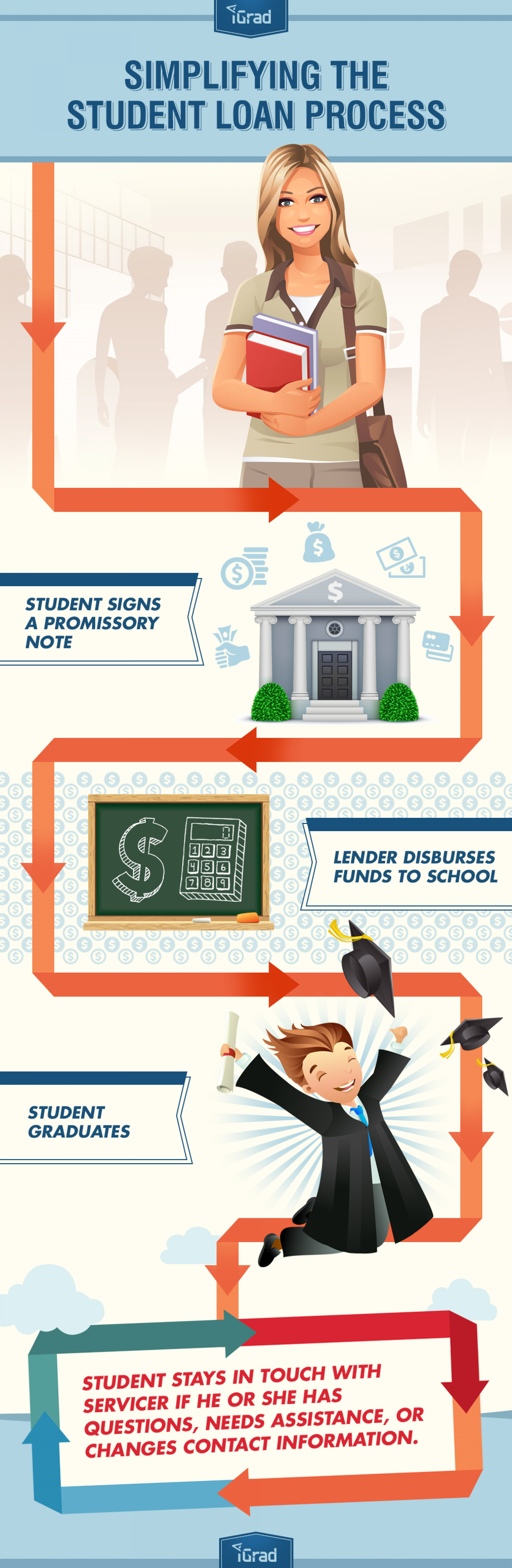 Simplifying the Student Loan Process Infographic