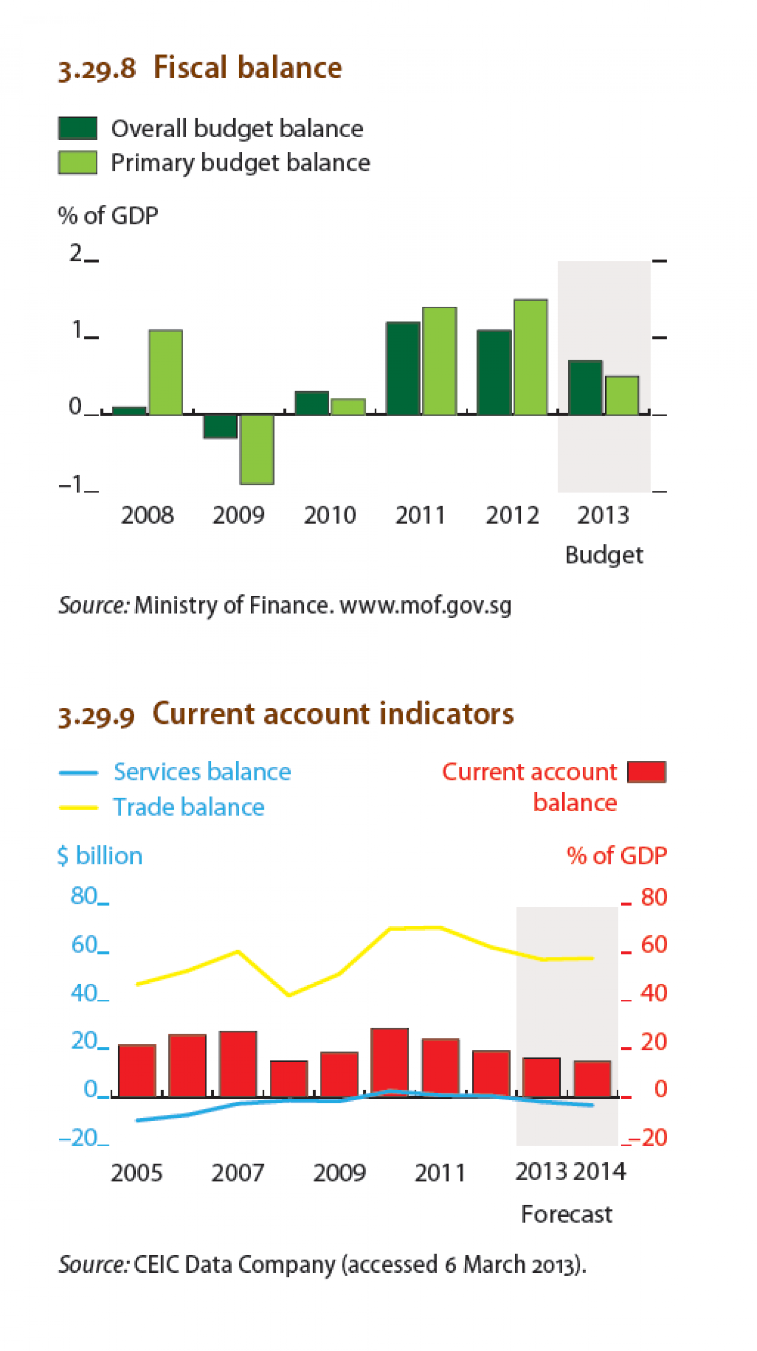 Singapore : Fiscal balance, Current account indicators Infographic