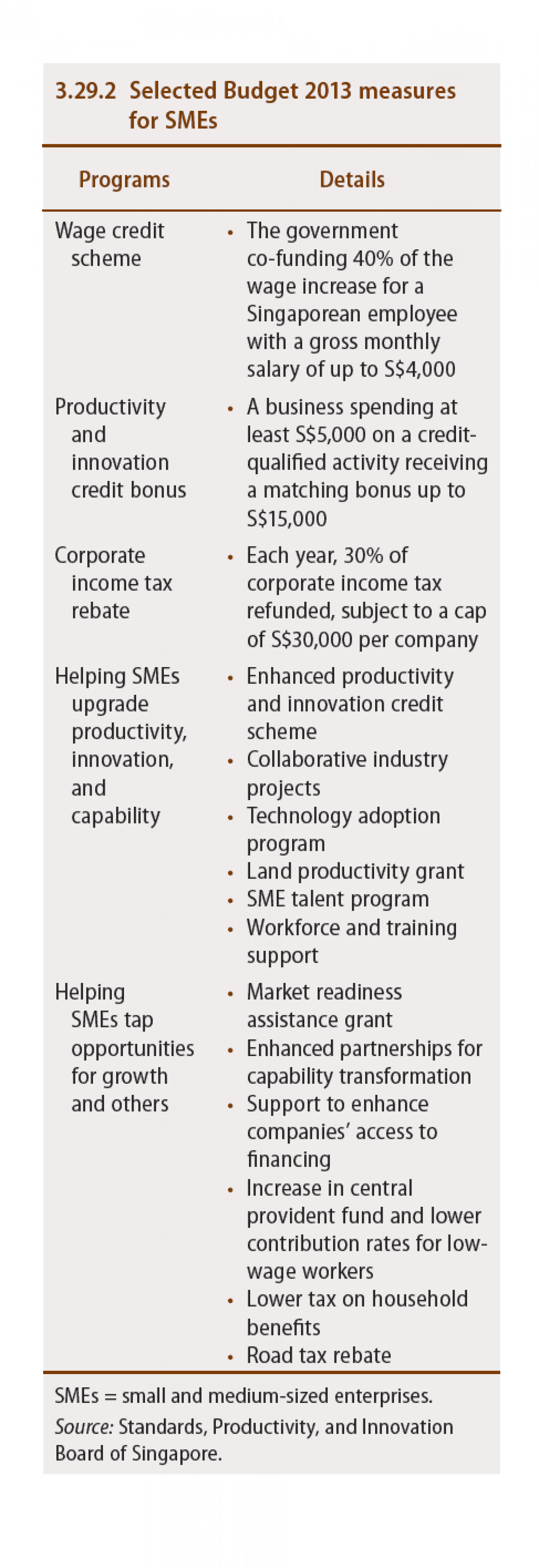 Singapore : Selected Budget 2013 measures for SMEs Infographic