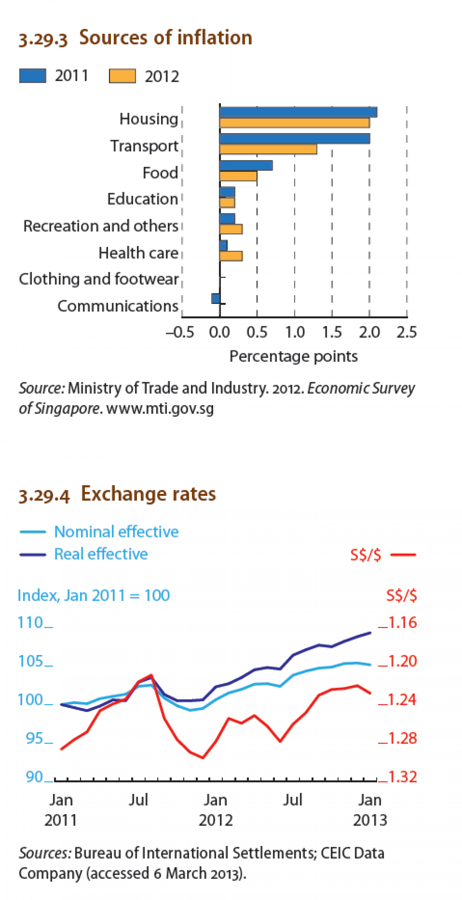 Singapore : Sources of Inflation, Exchange rates Infographic