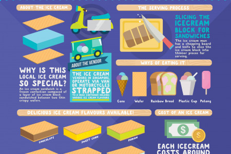 Singapore Ice Cream Sandwiches Infographic