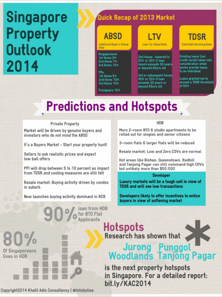 Singapore Property Outlook 2014 Infographic
