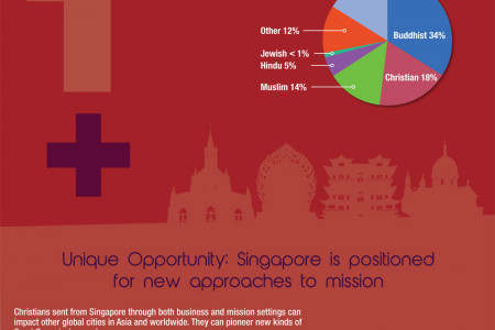 Singapore: Unique Qualities for Great Commission Impact Infographic