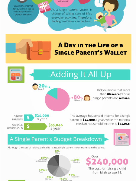Single Mothers on a Budget Infographic