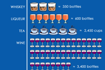 Sippin' 'n' Sailin' Infographic