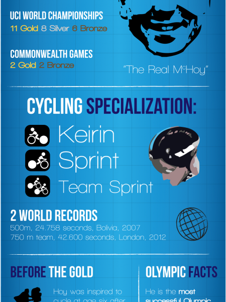 Sir Chris Hoy - World's Most Successful Olympic Cyclist Infographic