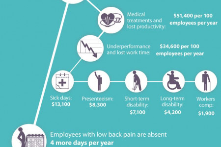SIT BACK, RELAX: THE BENEFITS OF AN ERGONOMIC CHAIR Infographic