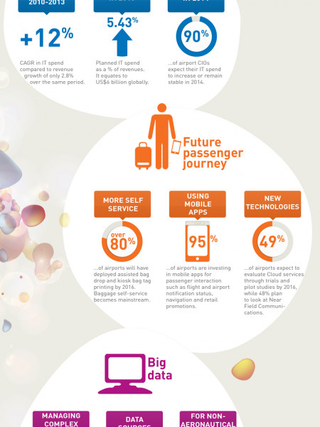 Airport IT Trends Infographic