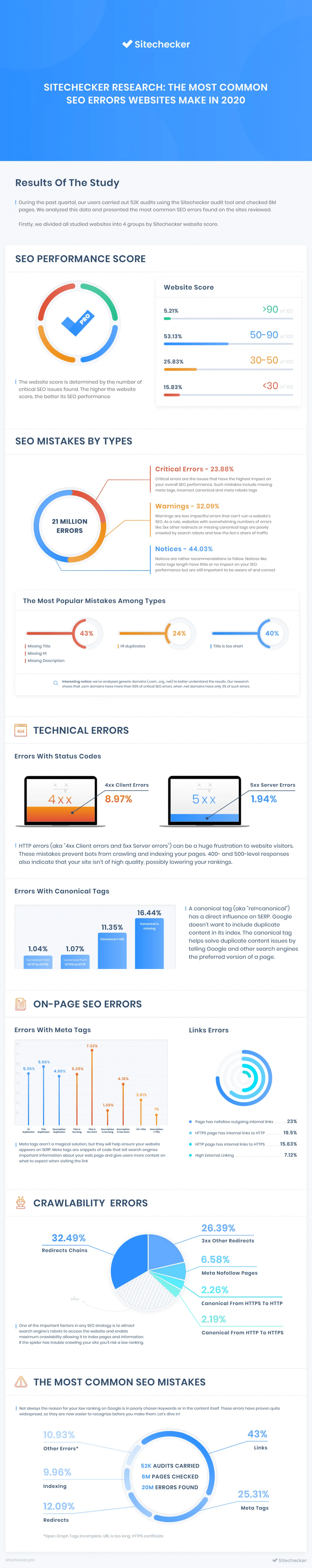 SiteChecker Research: the Most Common SEO Errors Websites Make in 2020 Infographic