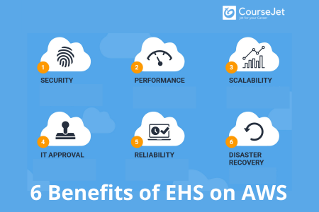 Six Benefits of EHS on AWS Infographic