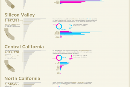 Six Californias Infographic