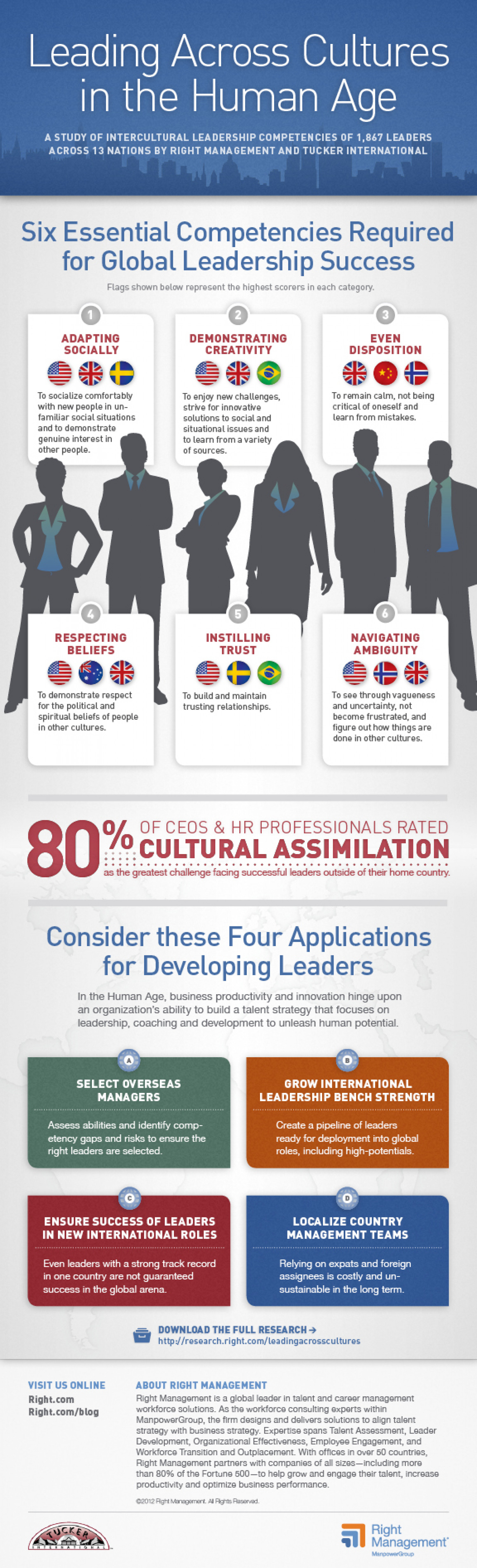 Six Fundamentals Global Leaders Need for Success Infographic