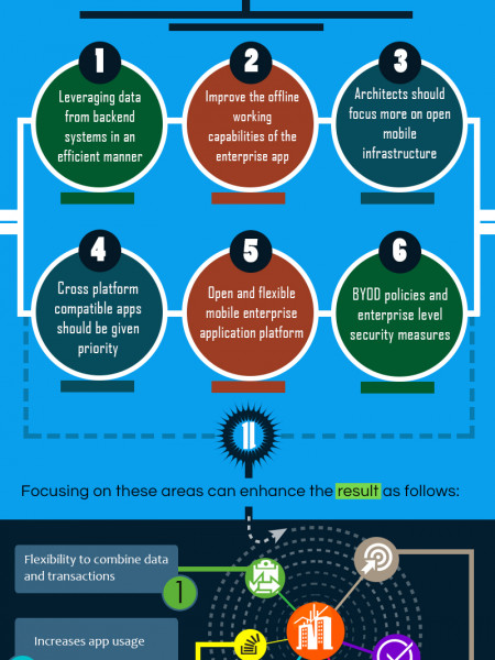 Six Important Considerations for Enterprise Mobile Software Providers in 2014 Infographic