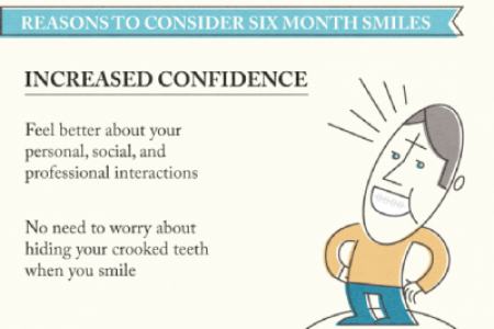 Six Months to a Better Smile!  Infographic
