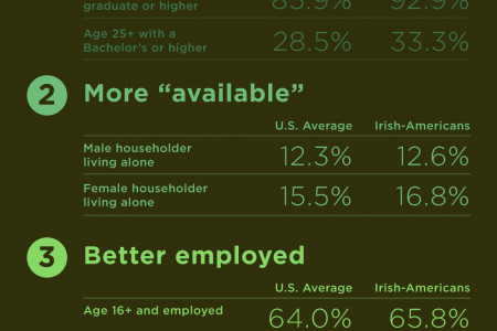 Six Reasons To Kiss The Irish Infographic