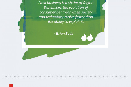 Six Stages of Digital Transformation: An Infographic Infographic