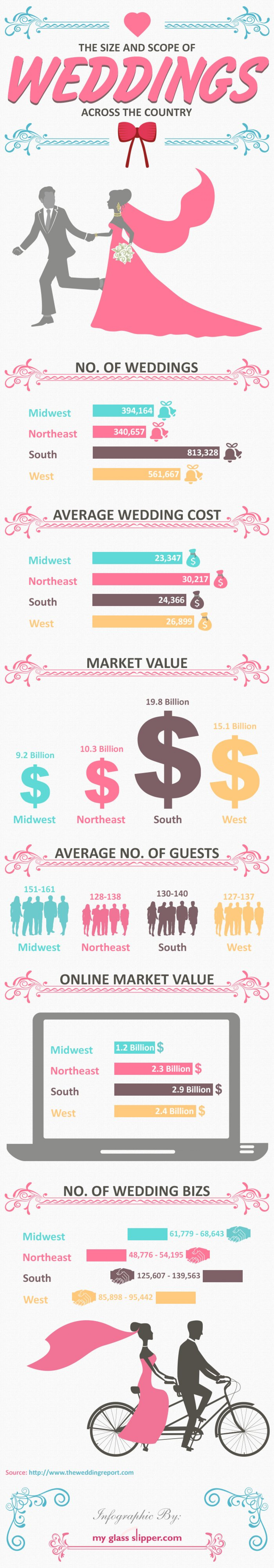 size and scope of wedding across united states Infographic