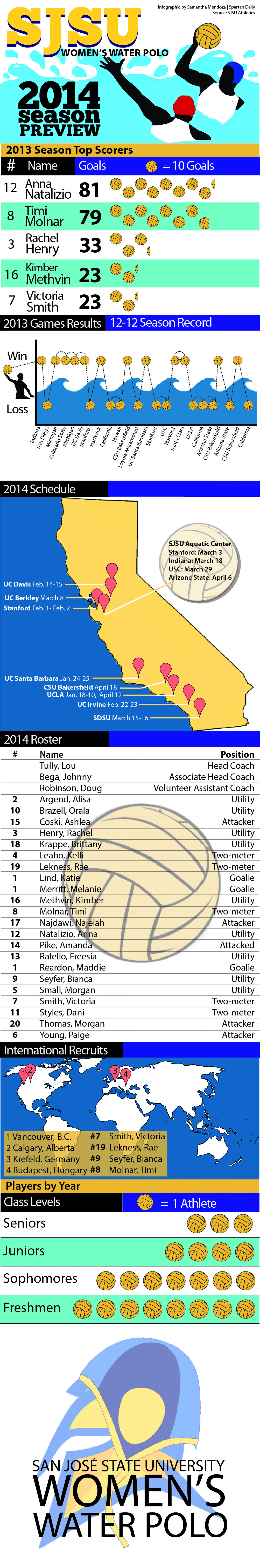 SJSU Women's Water Polo 2014 Season Preview Infographic