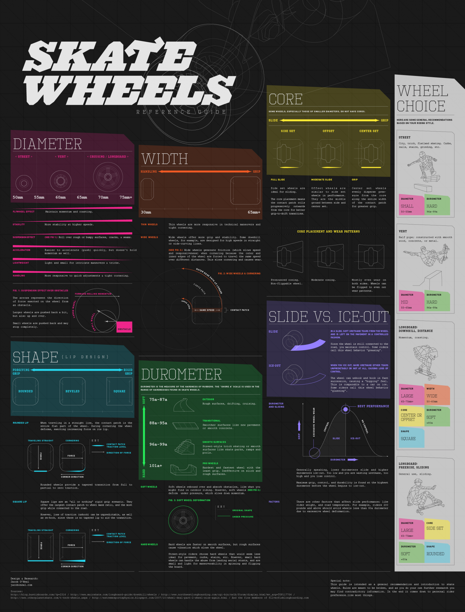 Skate Wheels reference guide Infographic