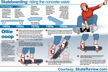 Skateboarding Ollie Infographic Infographic