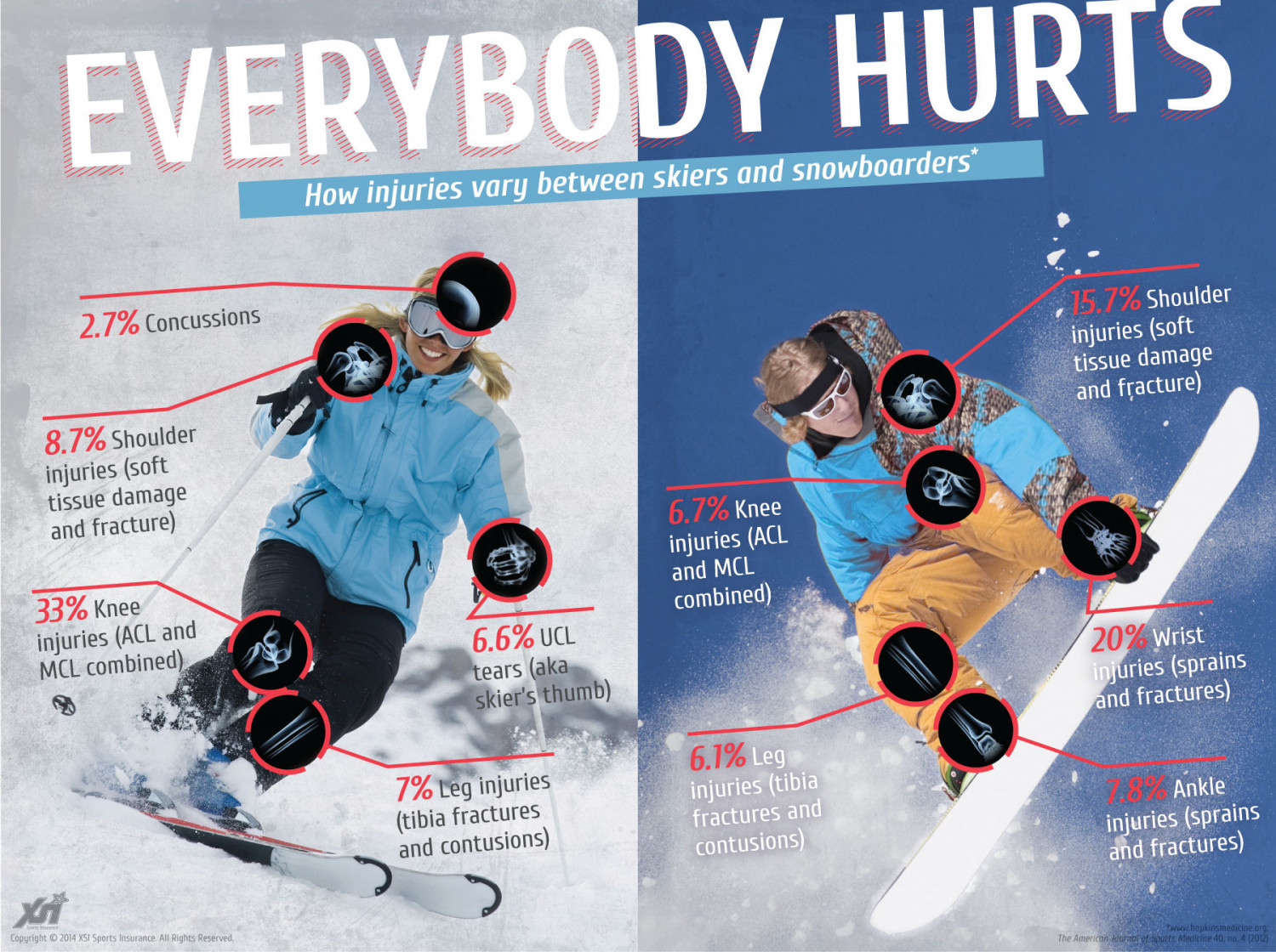Skiers VS. Snowboards : How we get hurt. Infographic