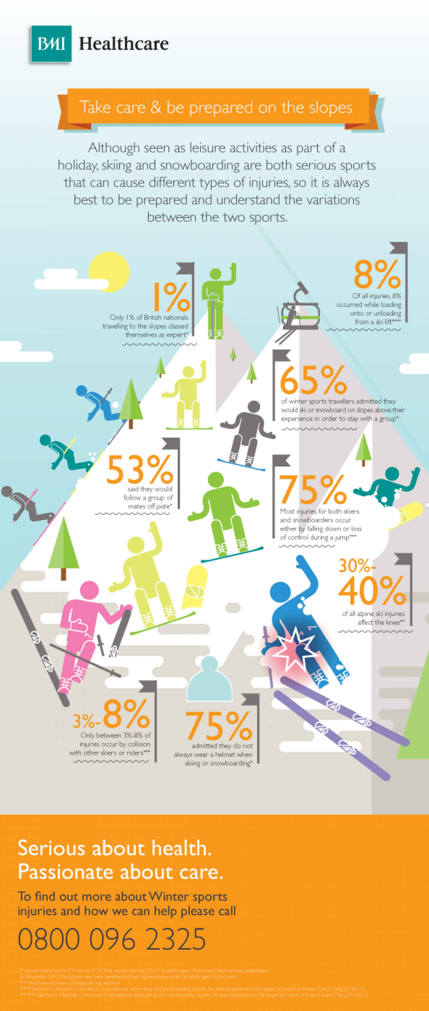 Skiing Injury Facts - Take Care & Be Prepared On The Slopes Infographic