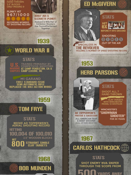 Skilled Marksmanship in History  Infographic