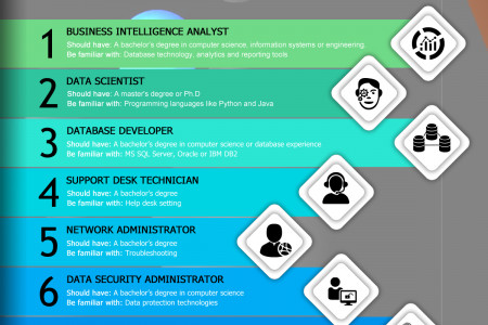 Skills to Land the Latest It Jobs Infographic