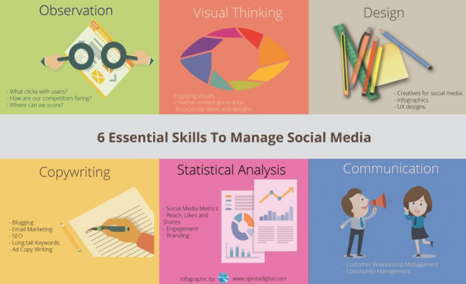 Skills To Manage Social Media Infographic