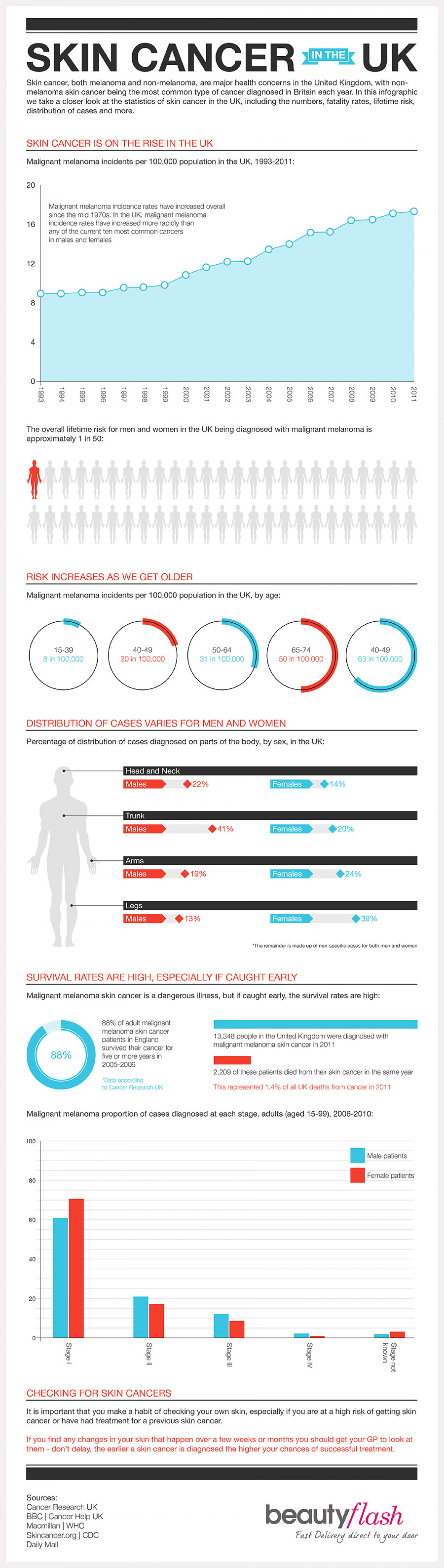 Skin Cancer in the UK Infographic