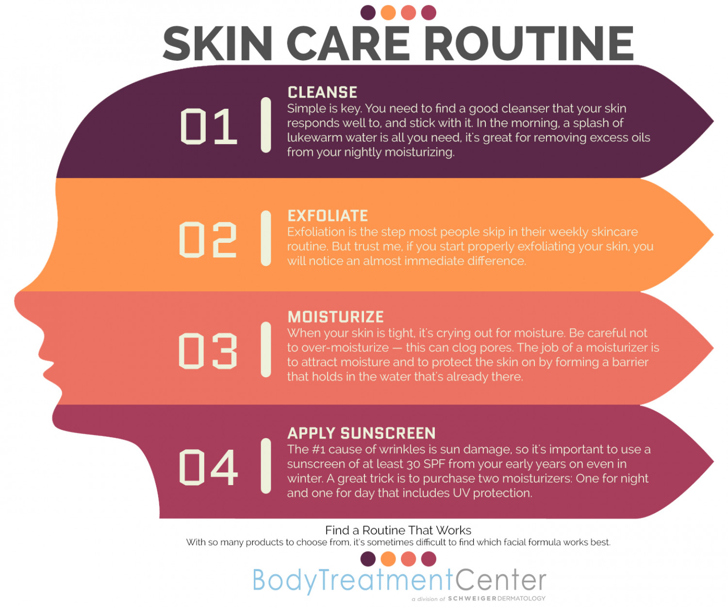 Skin Care Routine Infographic