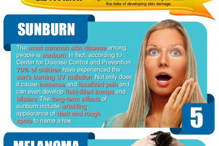 Skin Damages Caused by the Sun Infographic