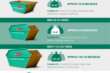Skip Hire Made Simple Infographic