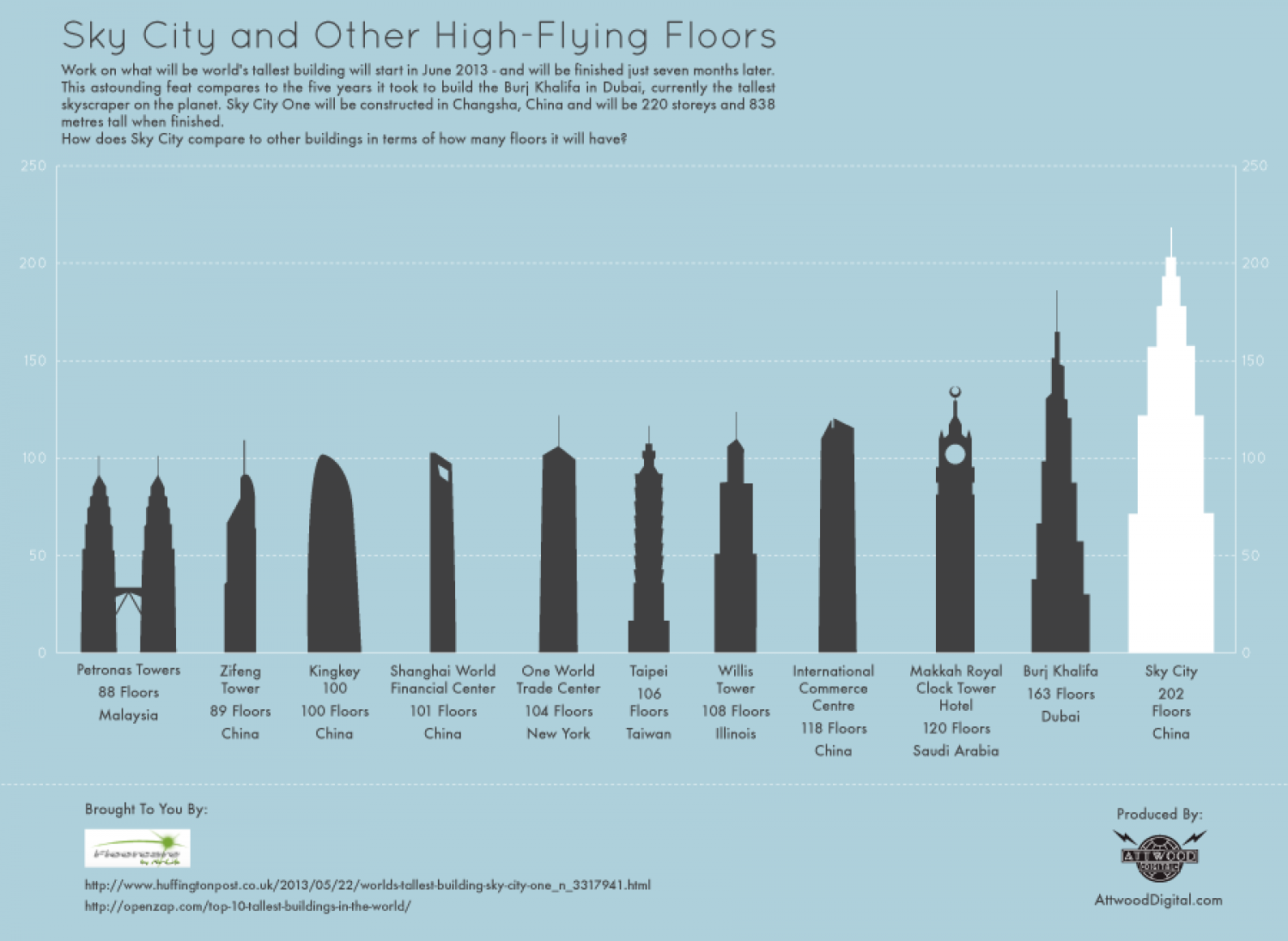 Sky City And Other High Flying Floors Visual Ly