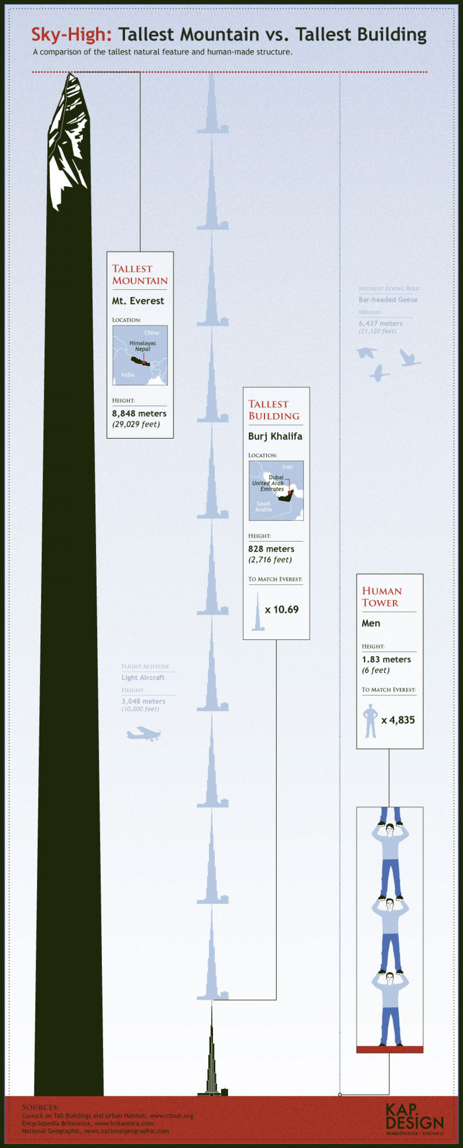 Sky-High: Tallest Mountain vs. Tallest Building Infographic