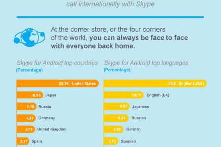 Skype Growth Infographic Infographic