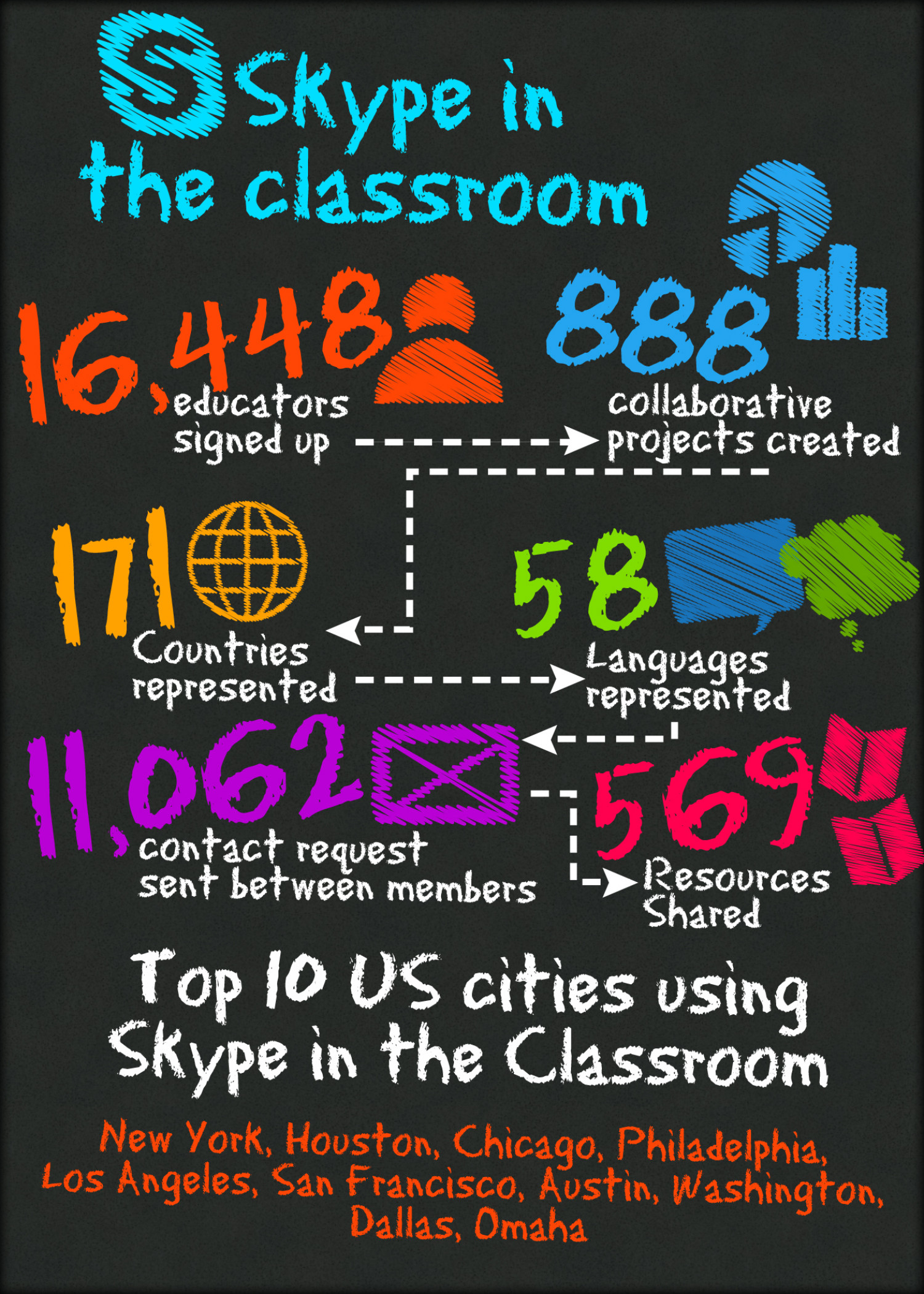 Skype in the Classroom Infographic