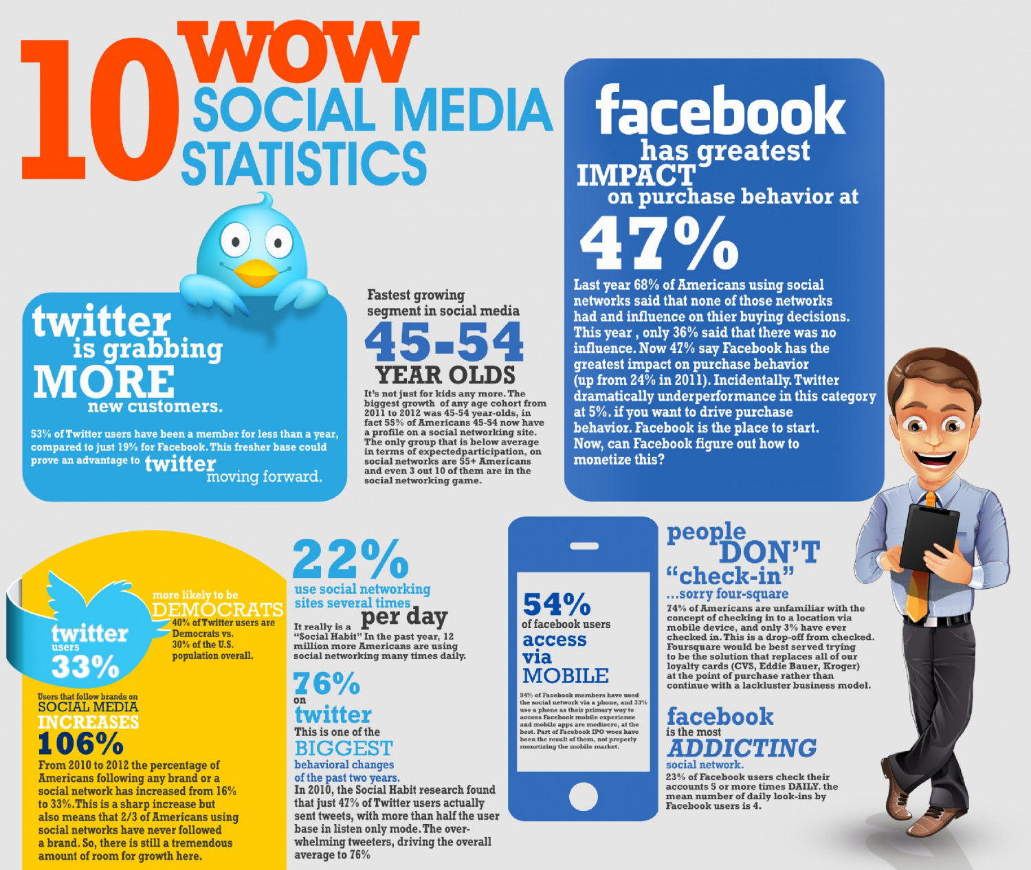 10 Wow Social Media Statistics | Visual.ly