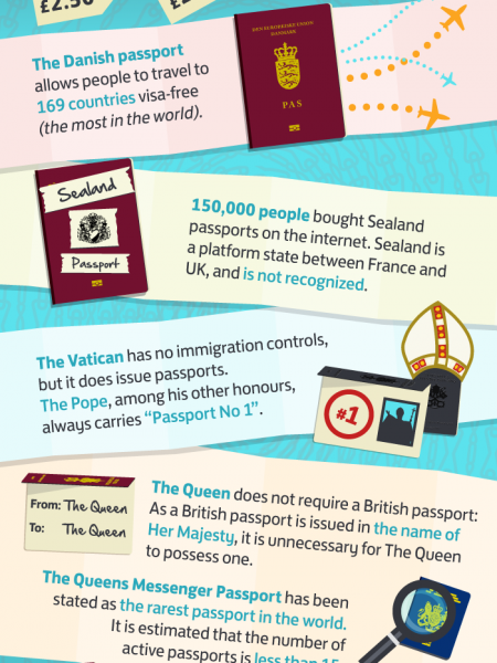 Passport Facts Infographic
