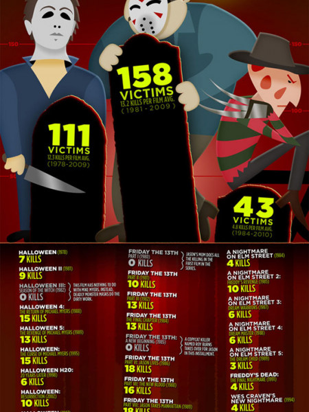 Slasher Showdown: Bodycount Infographic