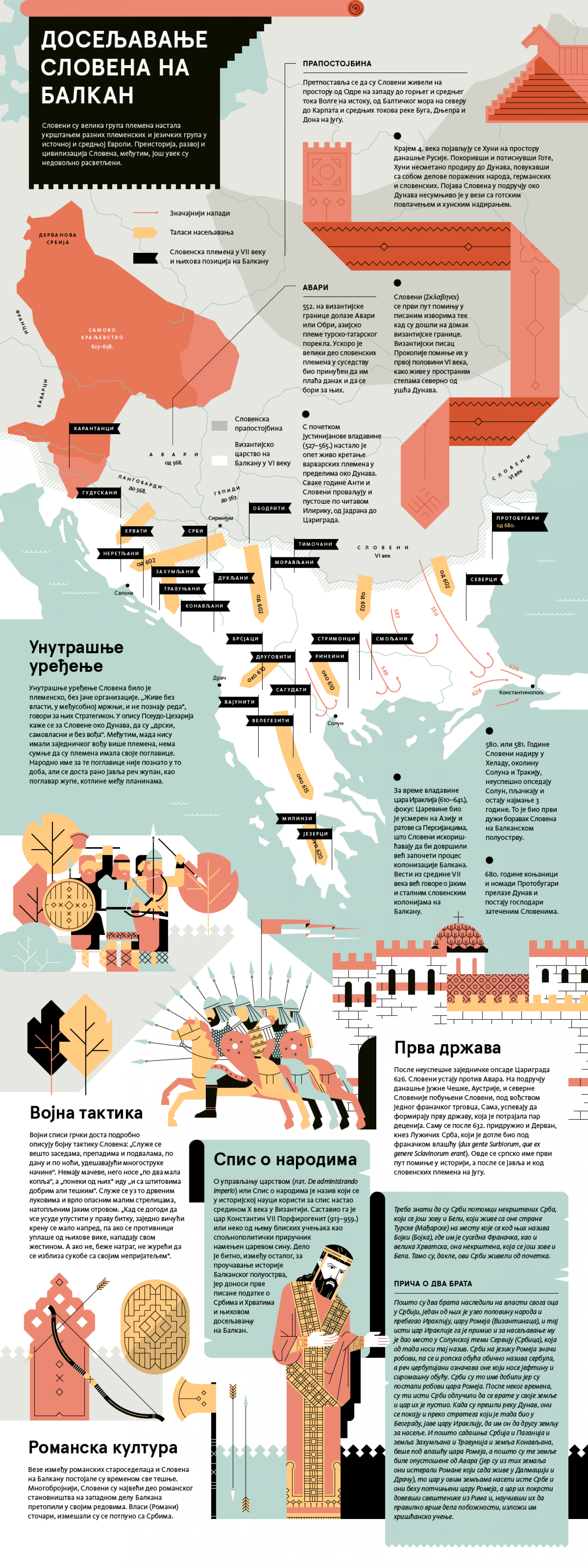 Slavic Migration to Balkans Infographic