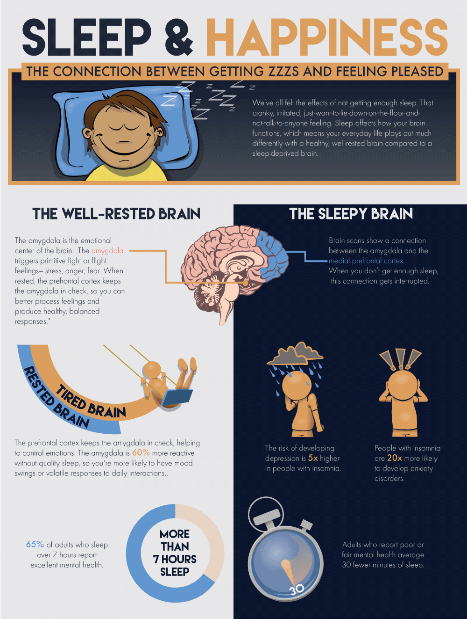 Sleep and Happiness: The Connection Between Getting ZZZs and Feeling Pleased Infographic