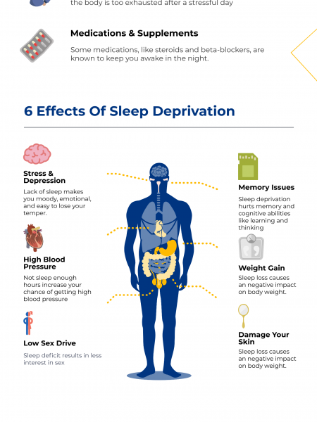 Sleep Deprivation: Causes, Effects, and Treatments Infographic
