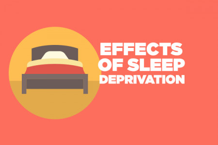 Sleep Deprivation: Is Your Mind and Body at Risk? Infographic