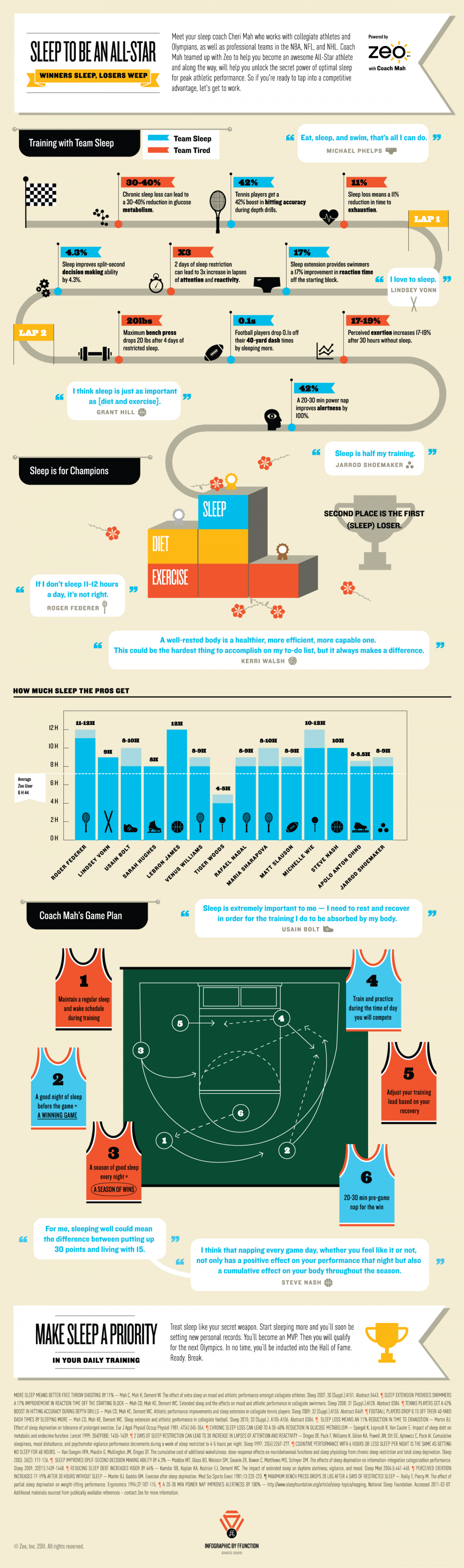 Sleep to be an All-Star Infographic