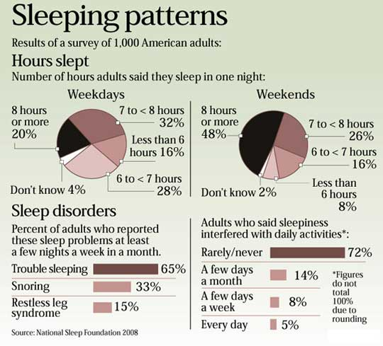 Sleeping Patterns In American Adults Visually Gorgeous Sleeping Patterns